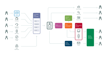 Navigating Martech: The Complete Guide