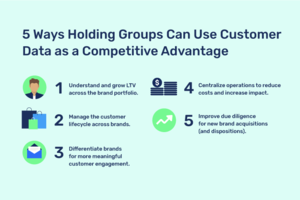 Customer Data: The Untapped Competitive Asset for Brand Holding Groups