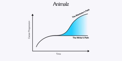 You're a Content Marketer, Not a Writer