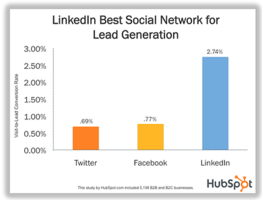 13 Brands Using LinkedIn Company Page Features the Right Way