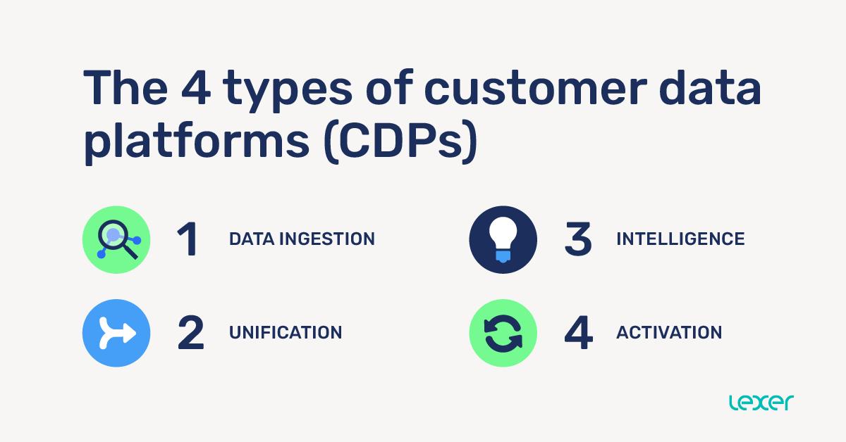 The 4 types of customer data platforms (CDPs)