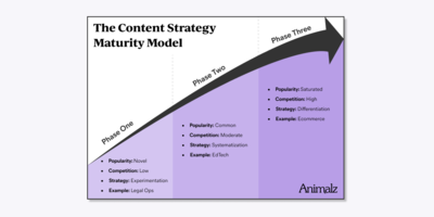 Experiment, Systematize, Differentiate: The Content Strategy Maturity Model