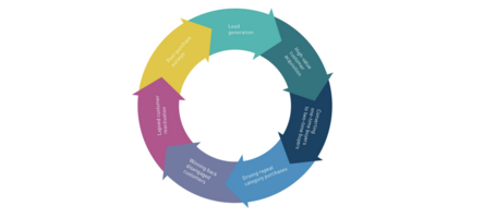 7 Foundational, Insight-Led Customer Journeys for Every Lifecycle Stage