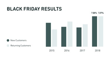Mountain Khakis Increases Sales 49% in 22 days with Customer Data Platform