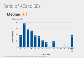 Presales Analysis Exercise–Defining the Gap
