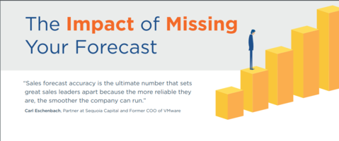 The Impact of Missing Your Forecast