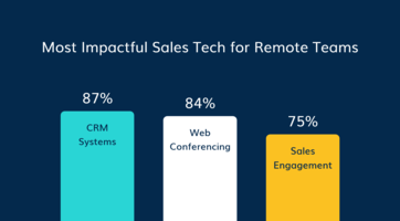2021 B2B Sales Survey: Remote Sales Teams Embrace Automation to Manage Increased Workloads and Hit Sales Goals