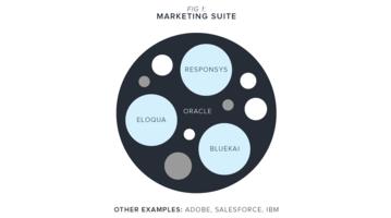 Building an effective, modern marketing stack