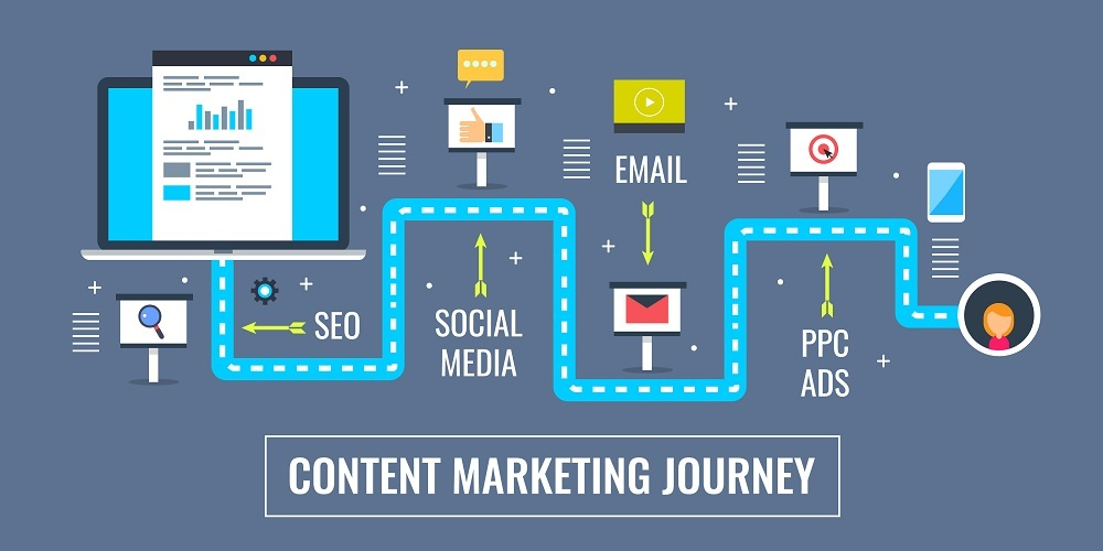 How Insurance Marketers Can Distribute Content Using Marketing Automation