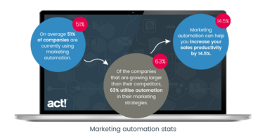 How to choose the best marketing automation software?