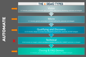 Intelligent Demo Automation: What Demos Can We AUTOMATE?