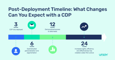 Post-Deployment Timeline: What Changes Can You Expect with a CDP?