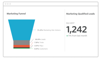 Ultimate Report Part 4 of 4: Marketing Demand Gen Funnel
