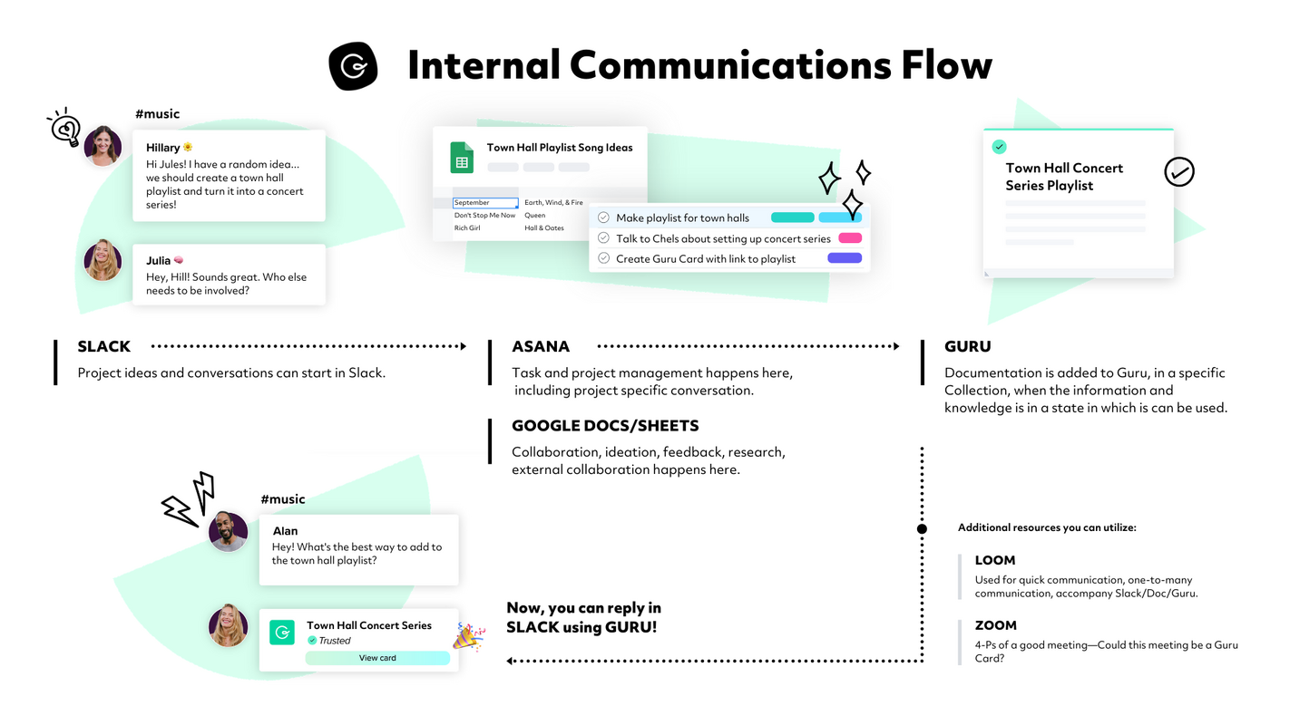Time Isn't the Main Thing. It's the Only Thing: How We're Fixing Internal Comms at Guru