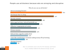 Why People Block Ads (And What It Means for Marketers and Advertisers)