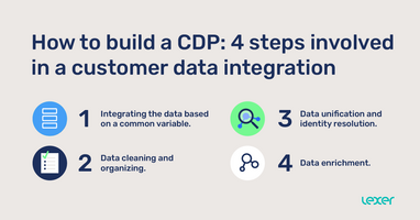 How to build a CDP: 4 steps involved in a customer data integration