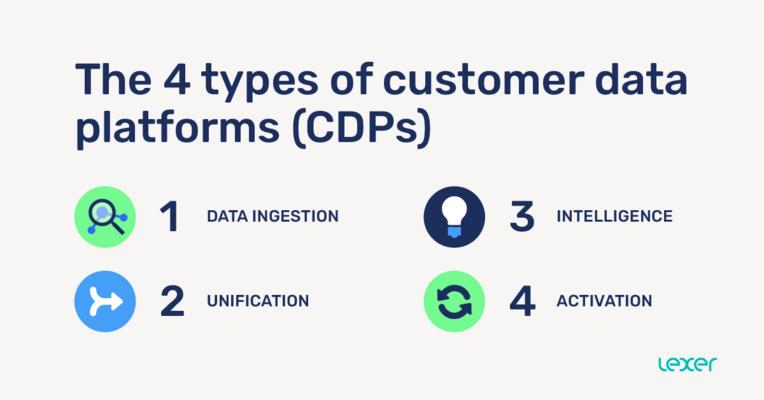 Marketer's Spotlight💡  CDPs