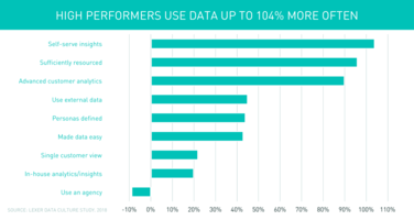 75% of High Performing Brands Conduct Advanced Analytics