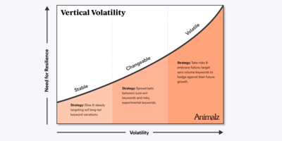 Why 'Vertical Volatility' Is the Missing Link in Your Keyword Strategy