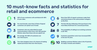 10 must-know facts and statistics for retail and ecommerce