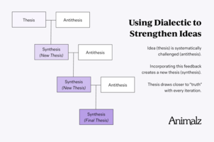 Persuasive Writing In Three Steps: Thesis, Antithesis, Synthesis