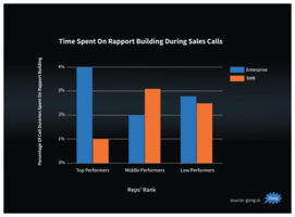 How to Hack Rapport Building In Sales with This New Data
